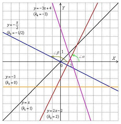 Уравнение прямой на плоскости Примеры решений
