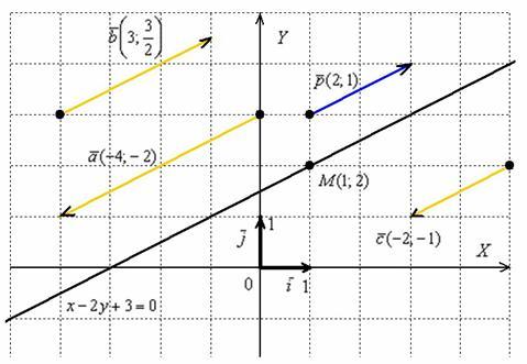 Как сделать уравнение прямой 27