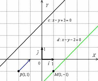 Как сделать уравнение прямой 249
