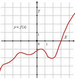 Очевидно, что функция непериодическая ...: mathprofi.net/polnoe_issledovanie_funkcii_i_postroenie_grafika.html